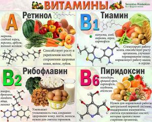 список-витаминов